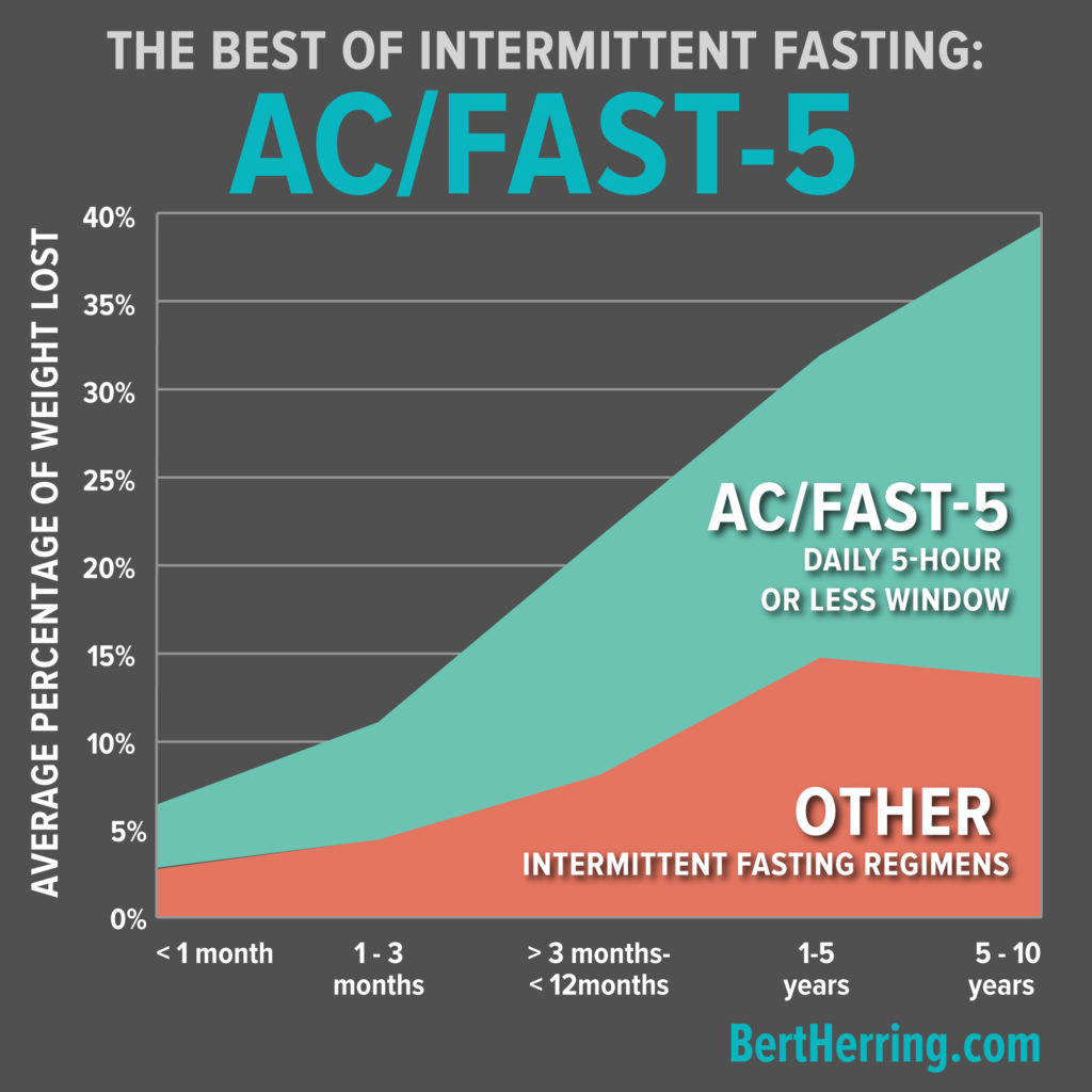The Best of Intermittent Fasting